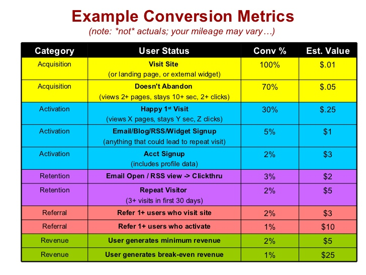 full funnel startup-metrics-for-pirates-4-728
