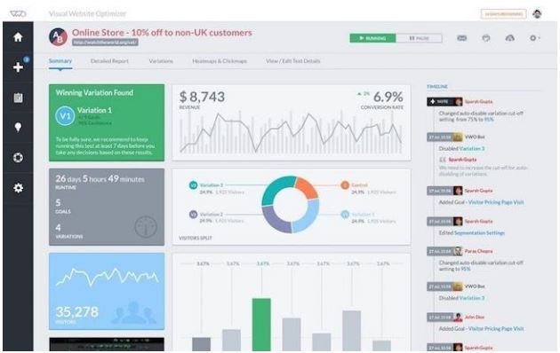 visual website optimizer a/b testing dashboard