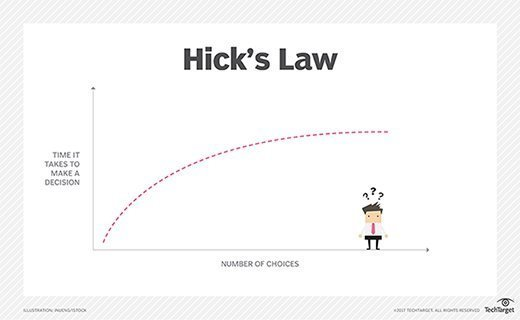hick's law curve