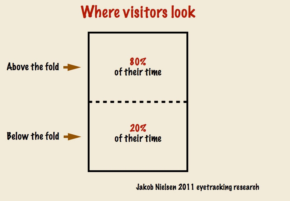 Visitors spend 80% of their time on a website looking on the information presented above the fold.