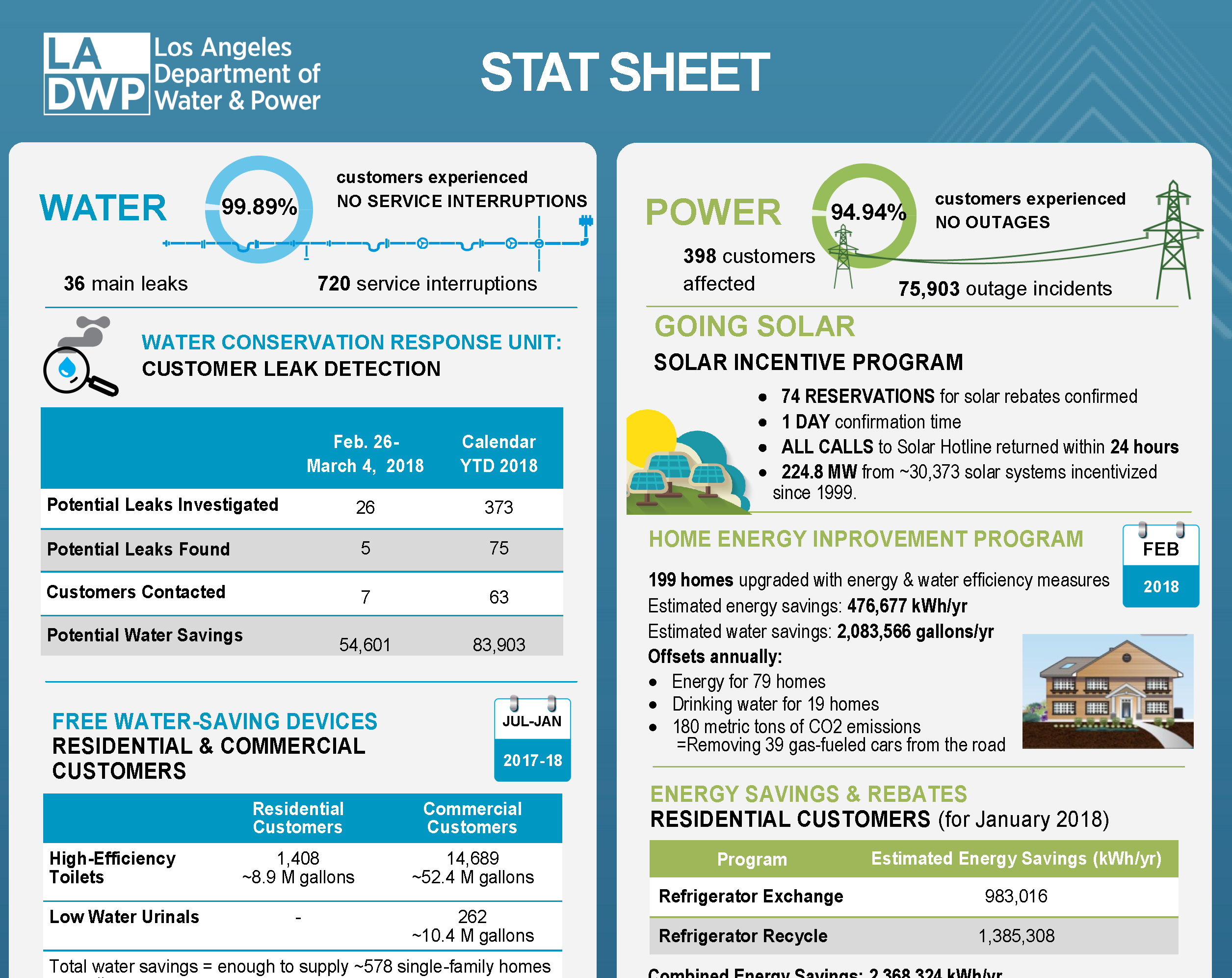 """LADWP """"Stat Sheet"""" infographic highlighting water and power achievements for the week."""