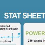 Stat Sheet June 25 – July 1, 2018