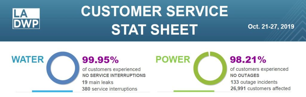 Water and power outage stats, click through for full document