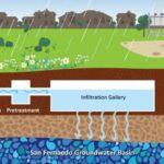 April 24, 2021 | Community Meeting: Stormwater Capture Parks Program Whitsett Park