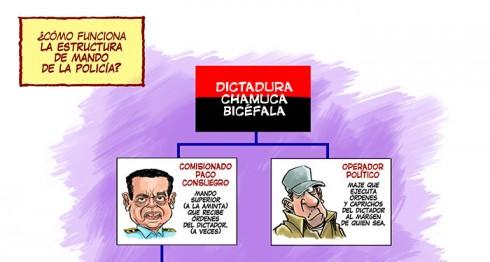 CARICATURA - Policía de Nicaragua - Manuel Guillén