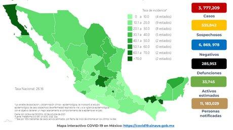 México reporta 284 muertescovid22octubre2021.jpg