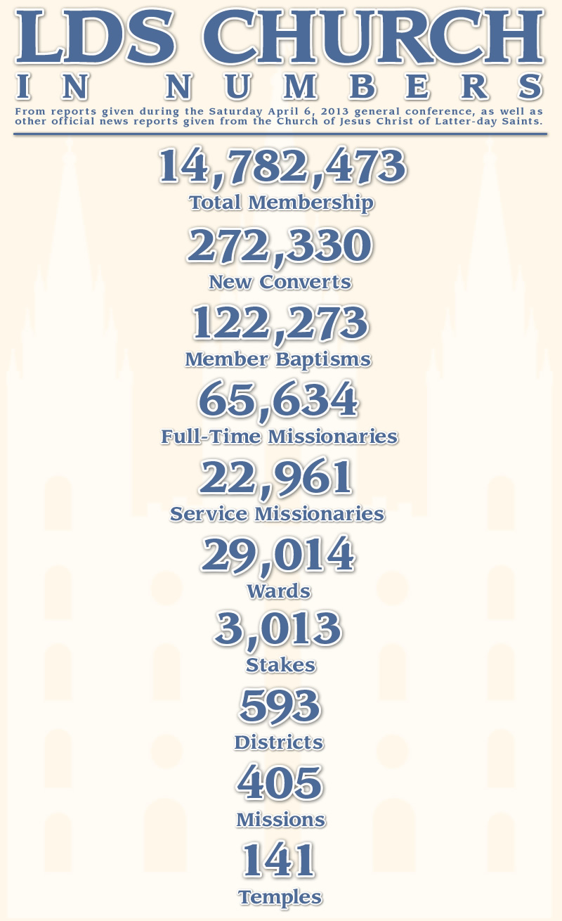 April 2013 Church Numbers
