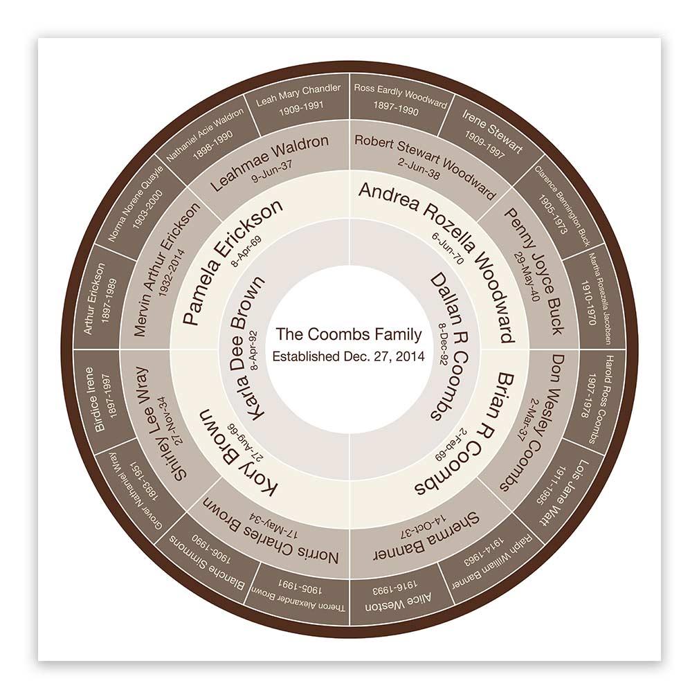 4 generation custom genealogy chart vanilla brownie in genealogy
