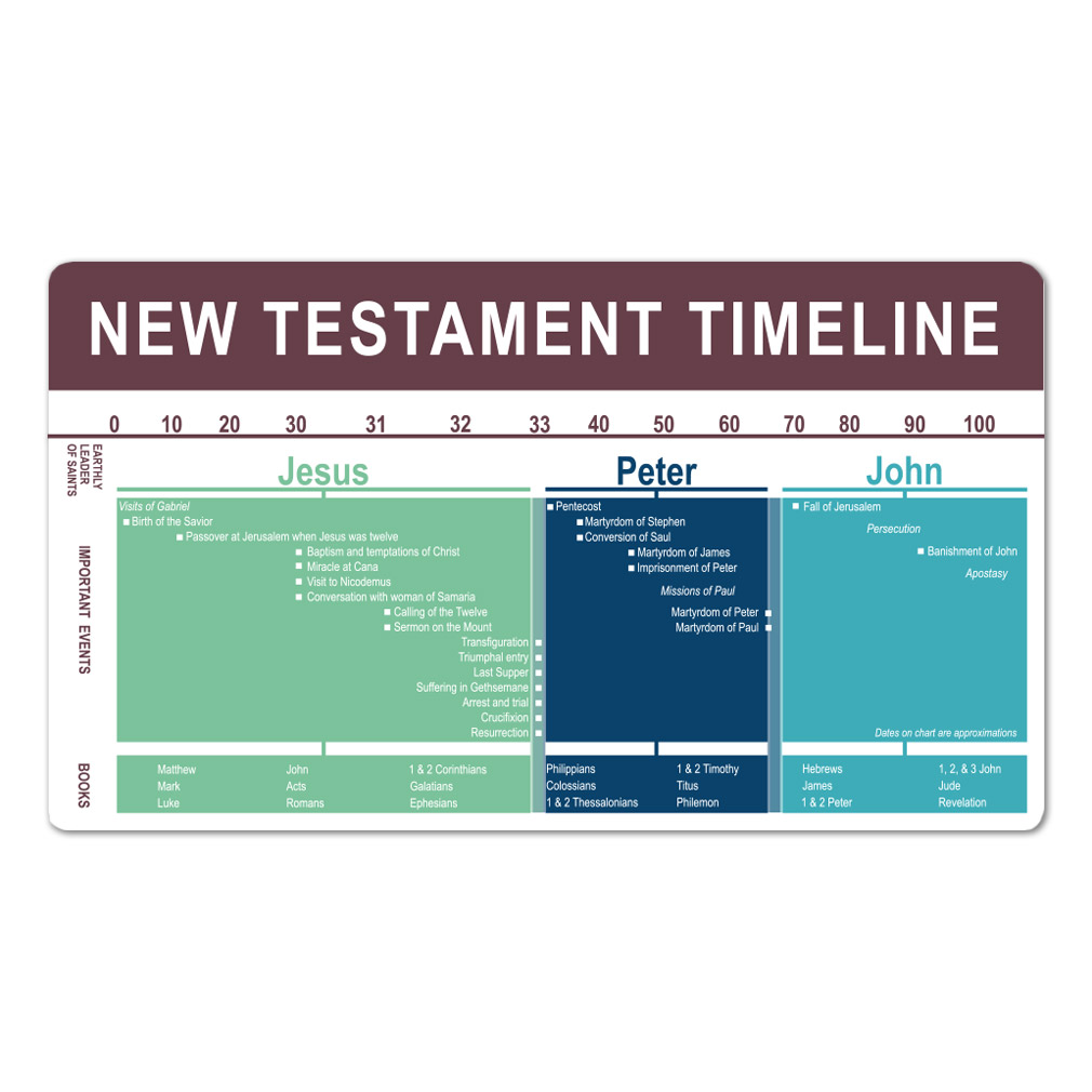photograph relating to Old Testament Timeline Printable titled Clean Testomony Timeline Bookmark