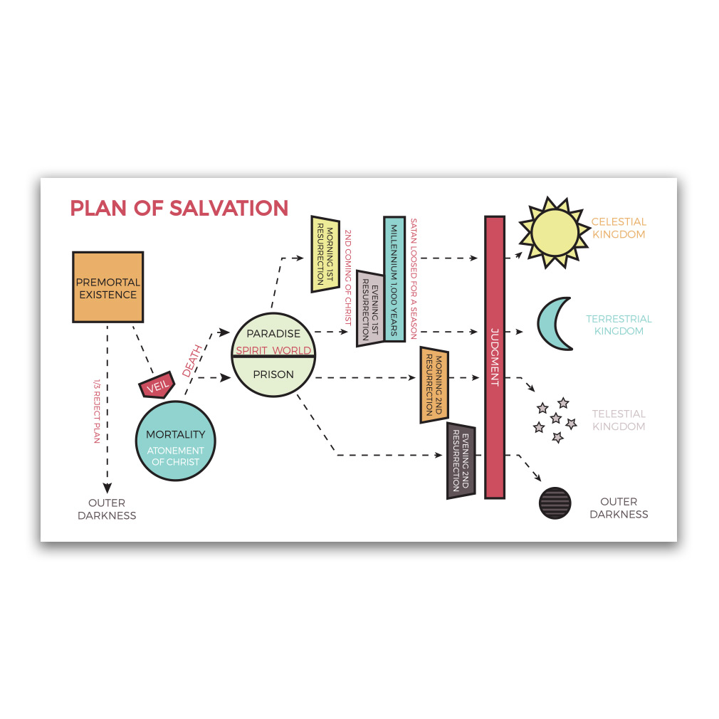 Plan of salvation bookmark map in bookmarks ldsbookstore plan of salvation bookmark map in bookmarks ldsbookstore ldp posbkmkmap pooptronica