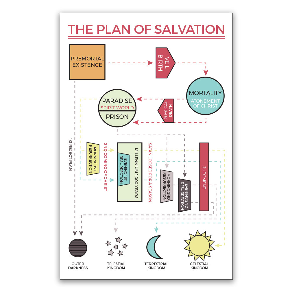Plan of salvation poster map in lds family posters new pooptronica