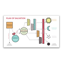 Plan of Salvation Bookmark - Map - LDP-POSBKMKMAP