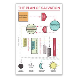 Plan of Salvation Poster - Map lds poster, plan of salvation, plan of happiness, lds plan of salvation poster, plan of salvation poster