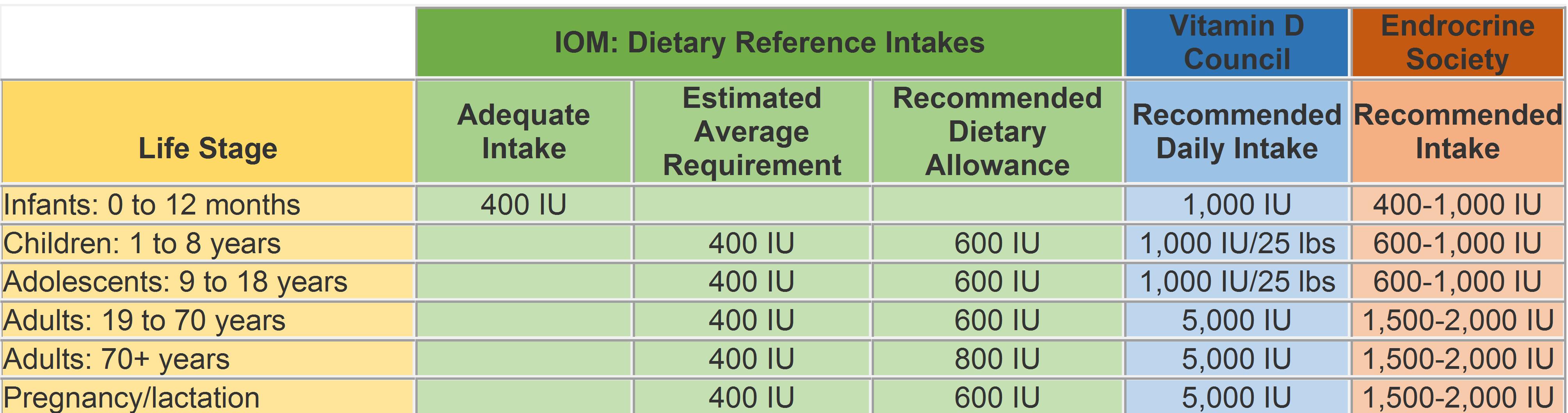 The ABCs of Vitamin D - Simple Tasty Health - Lemond Nutrition