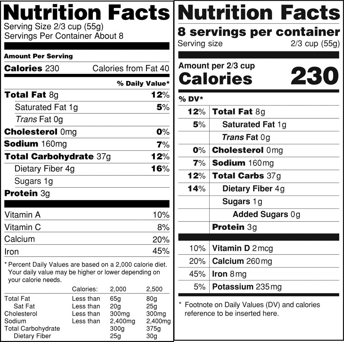 Current vs. Proposed Nutrition Facts Label