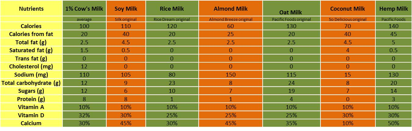 Cow's Milk Compared With Alternatives