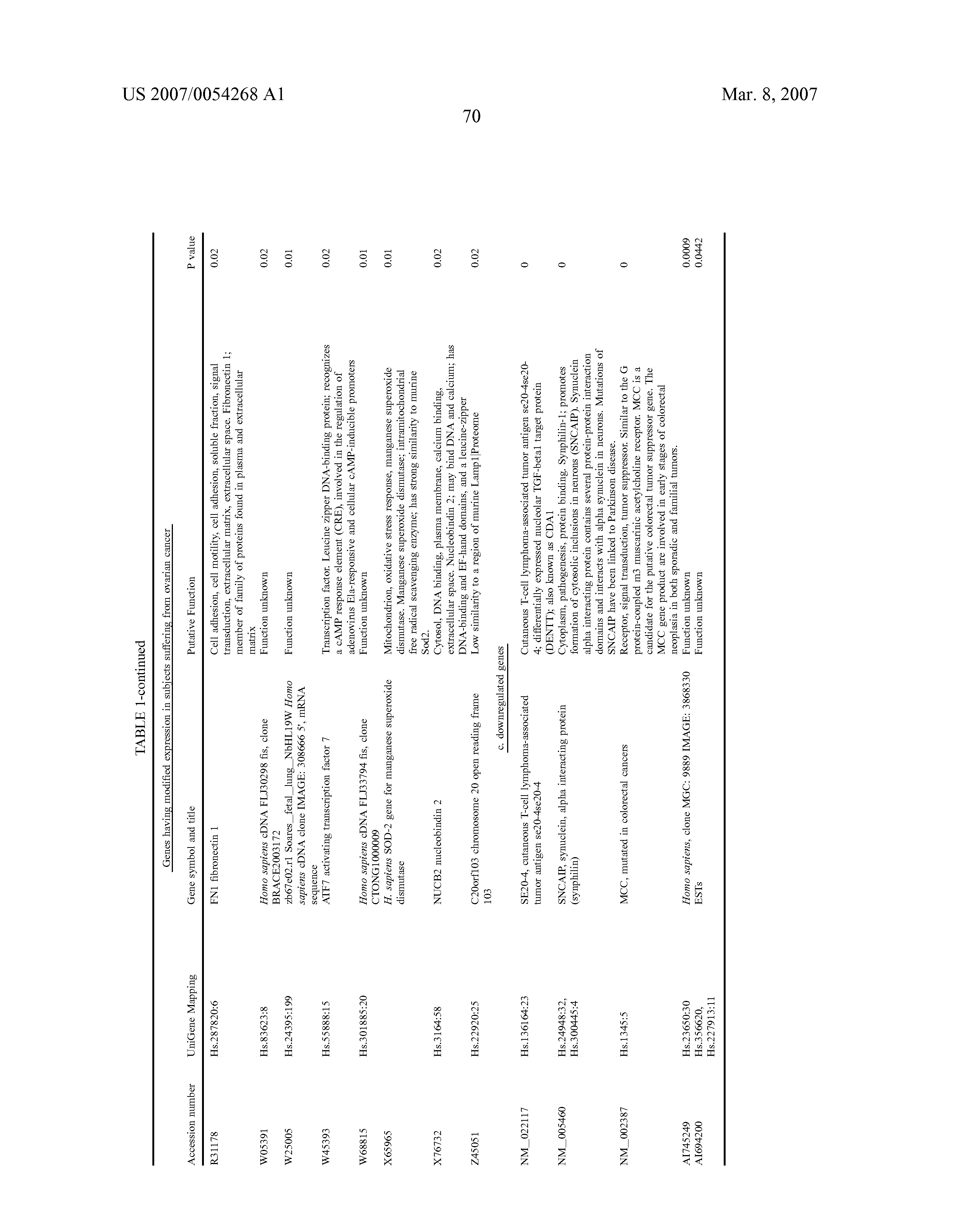 US 2007/0054268 A1 - Methods Of Diagnosis And Prognosis Of