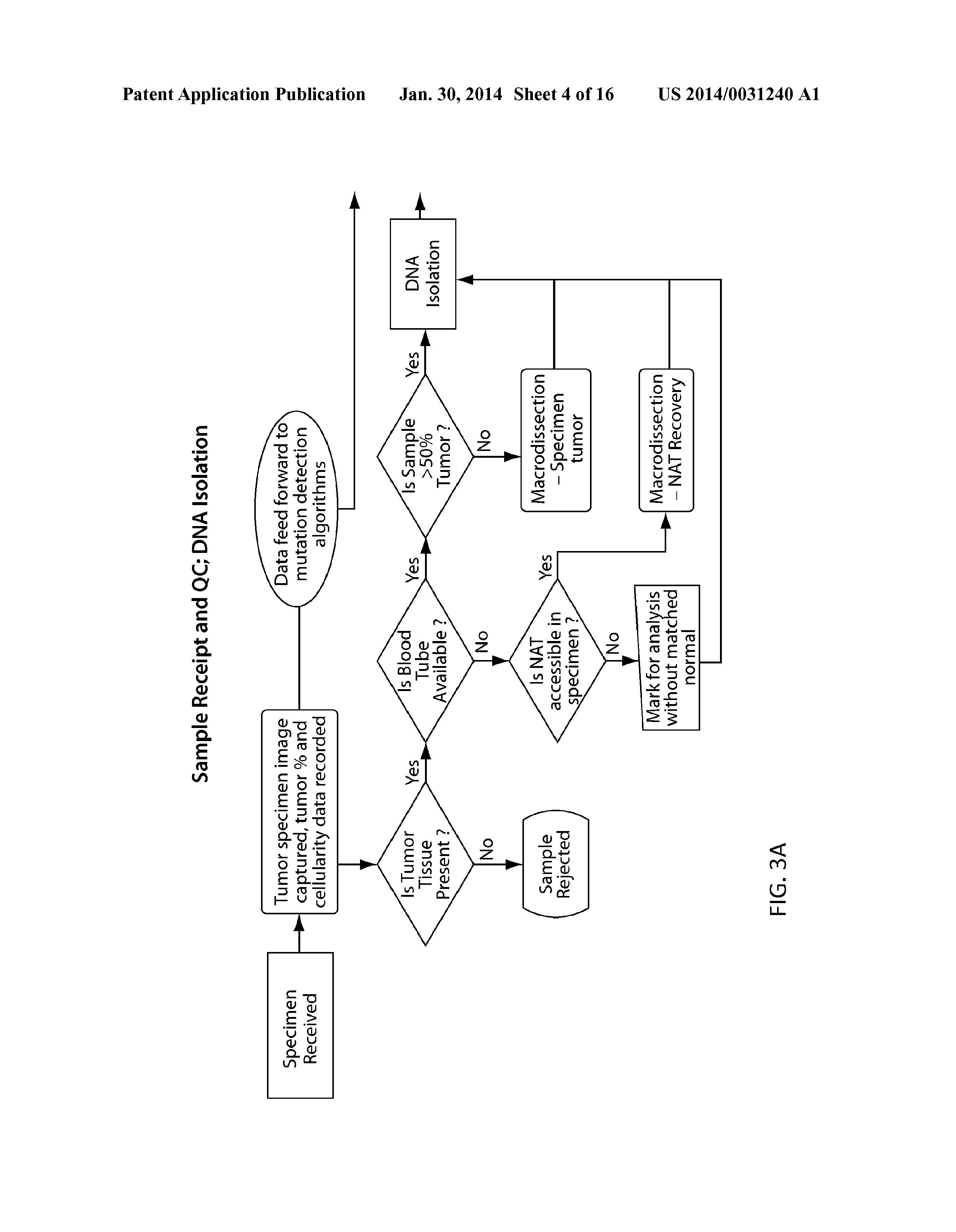 US 2014/0031240 A1 - Tm-enhanced Blocking Oligonucleotides