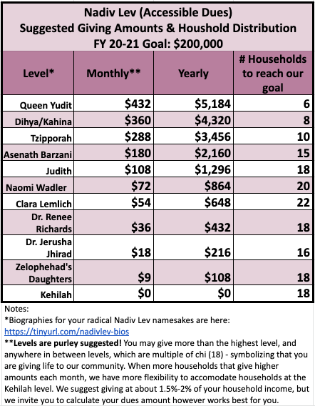 NL dues chart 2020.png
