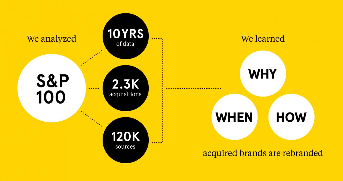 Landor M&A Brand Study: The first quantitative M&A brand