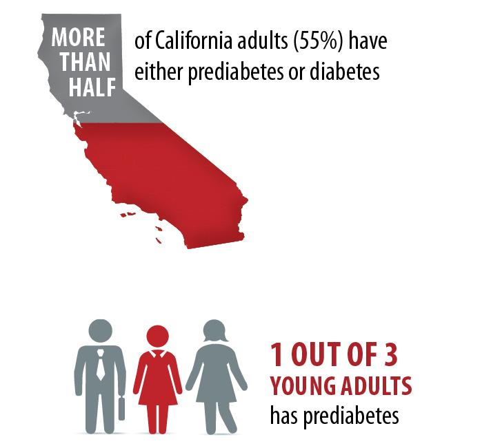 Prediabetes - LiveStories