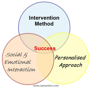 Intervention Method
