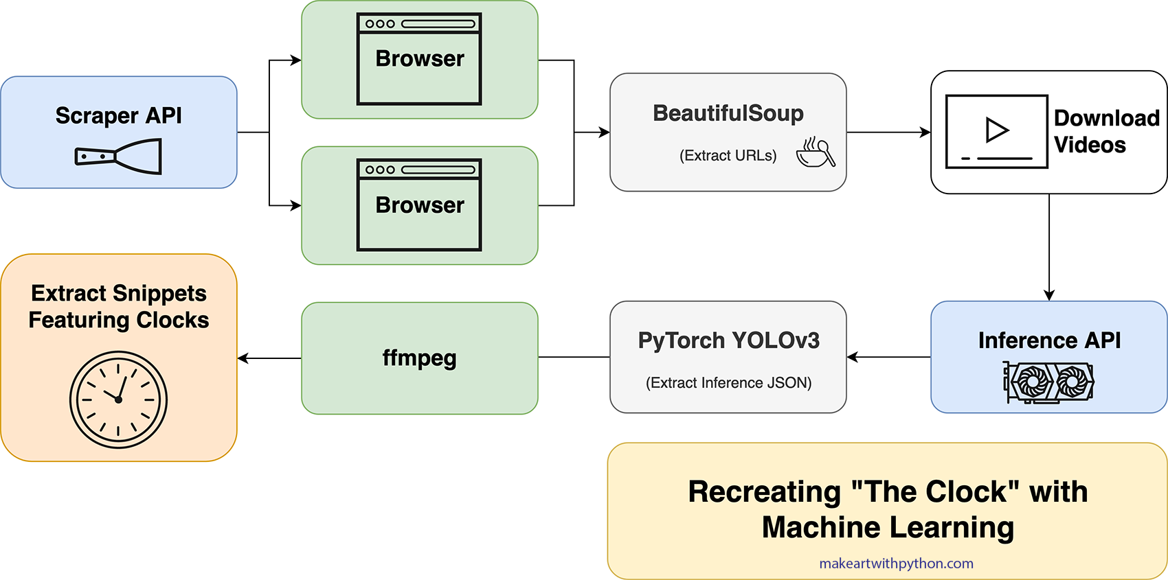 """Recreating """"The Clock"""" with Machine Learning and Web"""