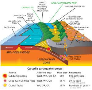 parks-plates_cascadia_subduction_zone_revised-01