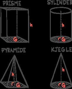 volum av pyramide