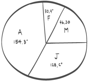 Sektordiagram