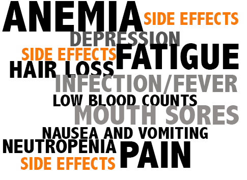 Side Effect of Cancer Treatment: Lung Damage (Acute