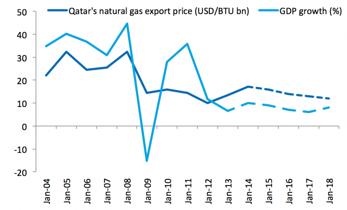 Qatar in the Global Context – Past and Future Trends - EconoMonitor
