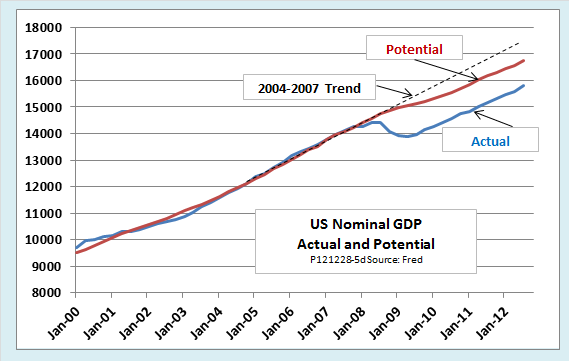 real gdp and nominal gdp difference