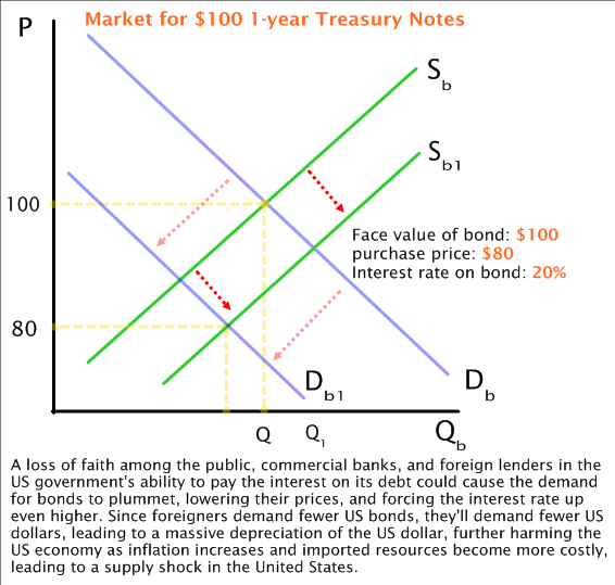 an analysis of the cause and effects of interest rates in a free market How do interest rates affect the rise and fall of inflation  the amount of money circulating in the market reduces  can high interest rates cause inflation.