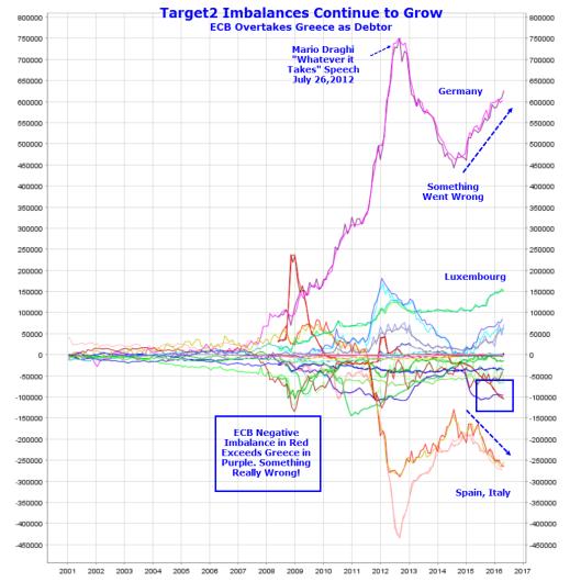Target2 Imbalances Grow: ECB Overtakes Greece as Third Largest Debtor