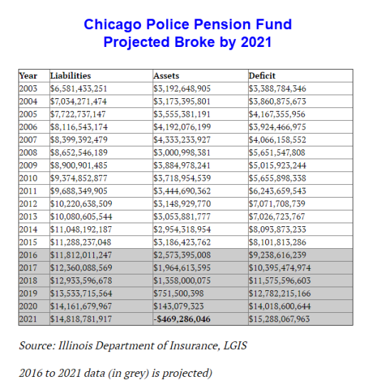 illinois too broke to fix  chicago police pension fund