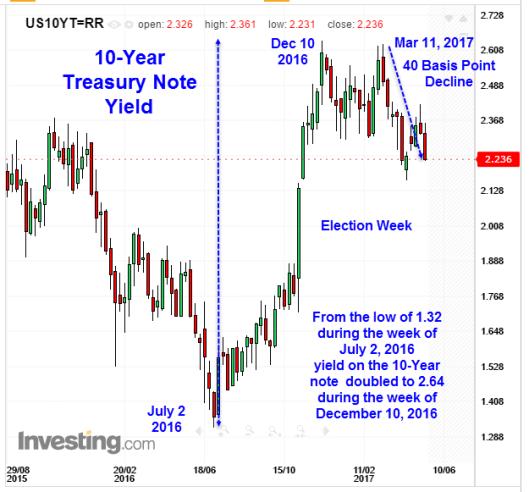 1 Year Treasury Bill Rate Chart