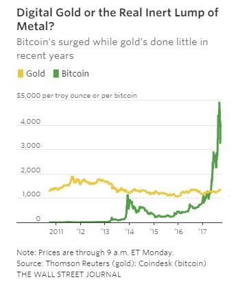 bitcoin price on october