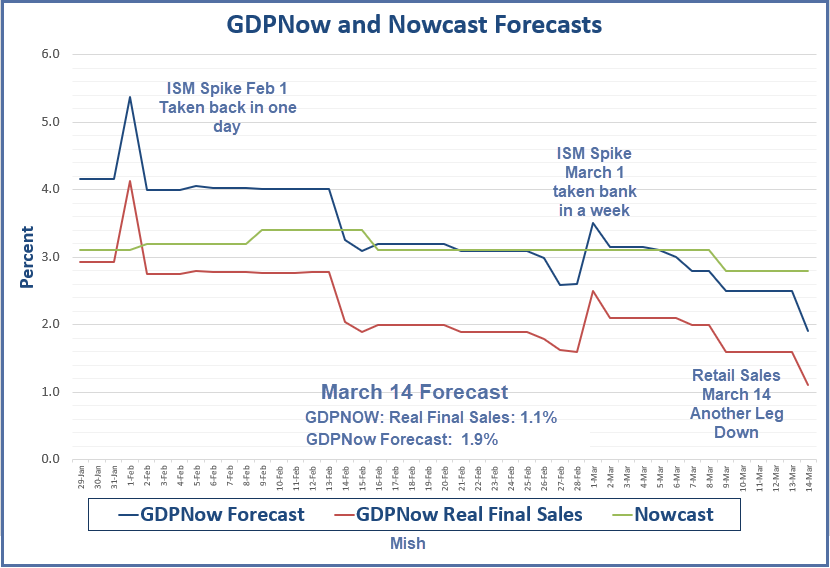 GDPNow Real Final Sales Estimate Dives to 1.1% - Mish Talk