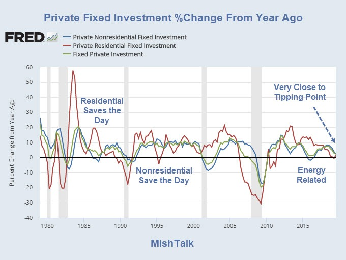 , Recession Arithmetic: What Would It Take?