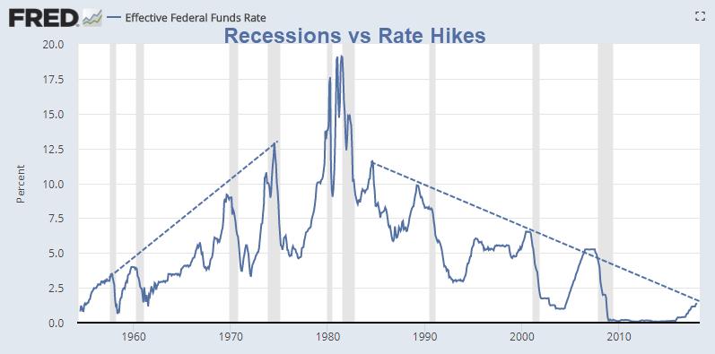 Chart Predicts Every Market Crash in History - Mish Talk