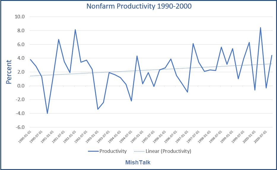 , 10-Reasons Why Productivity Is Declining