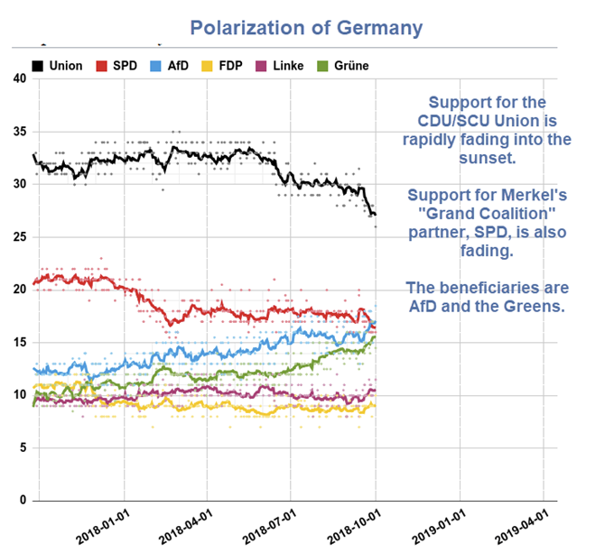 Polarization Of Germany In Pictures Polls Move In