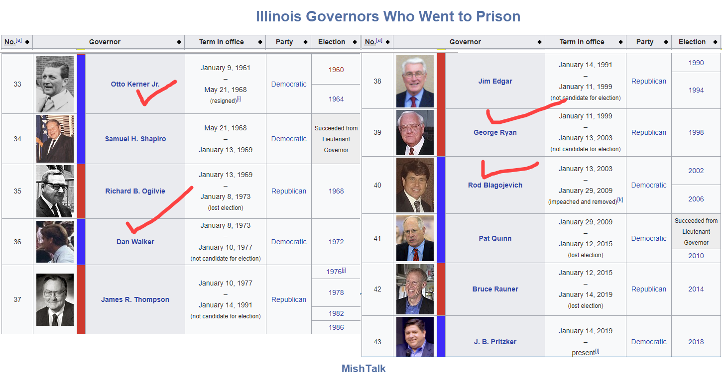 Illinois Gov  JB Pritzker, First Lady Under Investigation tor