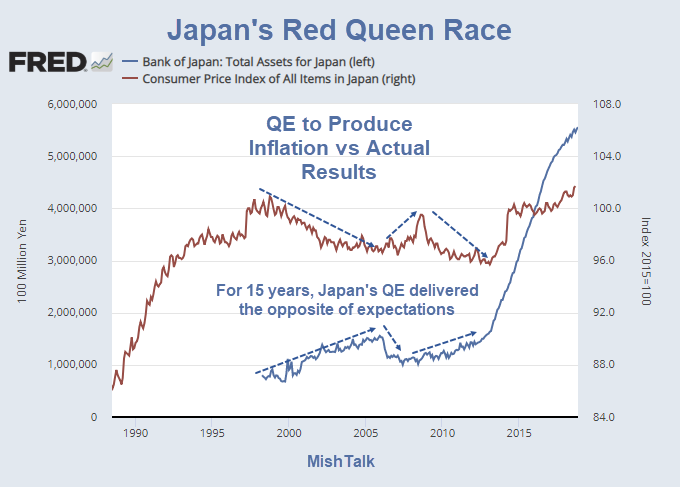 Japan's Red Queen Race