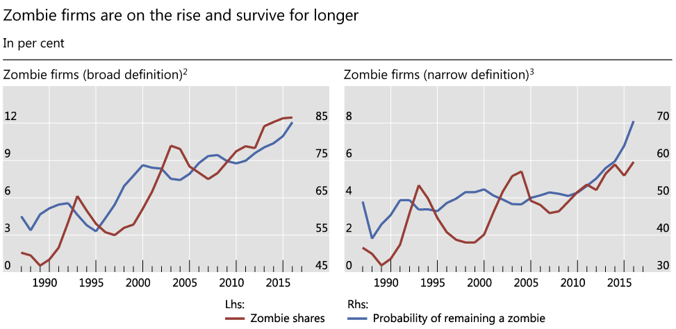 Zombification Perfected: Negative Yield Junk Bonds Take Hold in