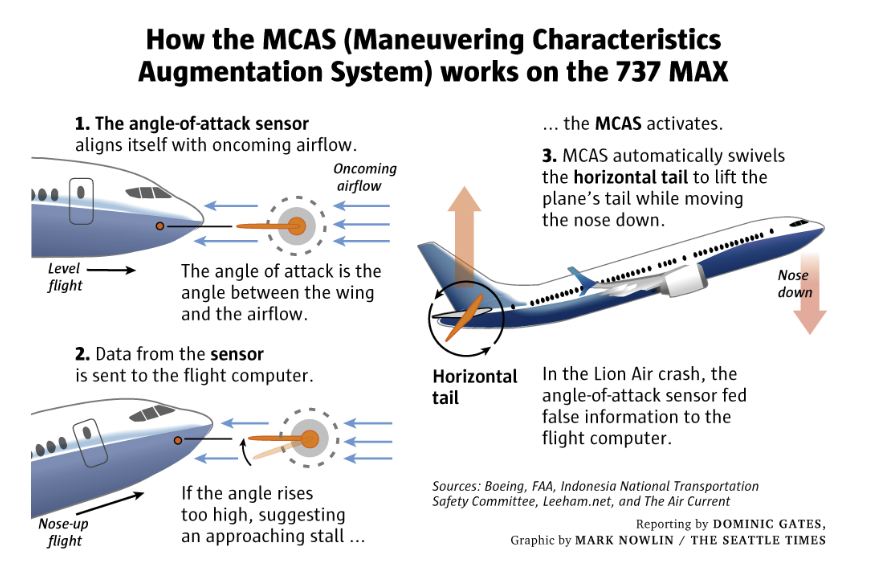 Boeing 737 Max Major Design Flaws, Not a Software Failure - Mish Talk