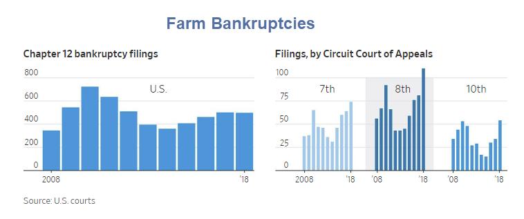 Us Farm Belt Bankruptcies Climb Canada The Beneficiary Of