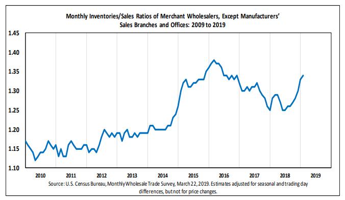 Wholesale Inventories Surge, Sales Don't, Bond Market Panic