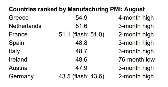 US Manufacturing Recession Begins: ISM Contracts First Time